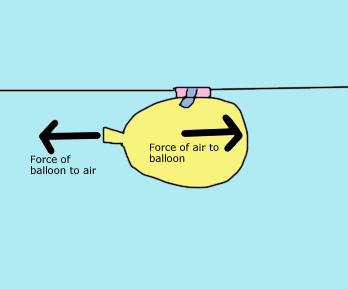 Physics balloon rocket lab hh s blog